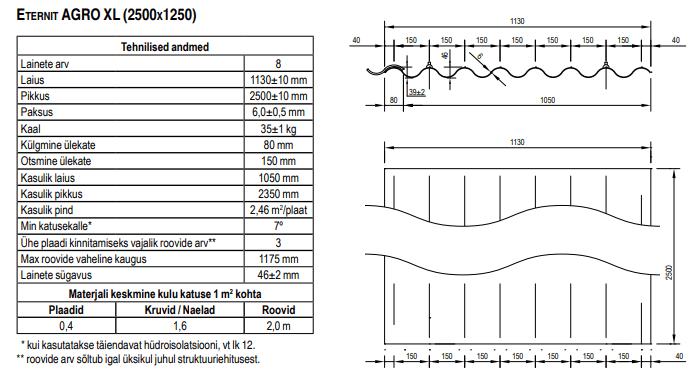 Lainete arv: 8 Laius: 1130 mm (kasulik: 1050 mm) Pikkus: 2500 mm (kasulik: 2350 mm) Kasulik pindala: 2,46 m2 Paksus: 6,0 mm Kaal: 35 kg Eternit Agro XL – asbestivaba kiudtsement eterniitplaate on värvilisi kui ka halli värvi (värvimata). Kasutatakse eelkõige tööstushoonetel ja seintel oma suurte mõõtmete tõttu. Sama laiusega nõukaaegse suure eterniidiga. Sobilik vana katuse vahetamiseks. Garantii tootele 30 aastat ning eluiga kuni 70 aastat. Safety Strips® ohutustehnoloogia turvaribad teevad materjali väga vastupidavaks. Eternit Agro XL eterniitplaadil on lõigatud nurgad.