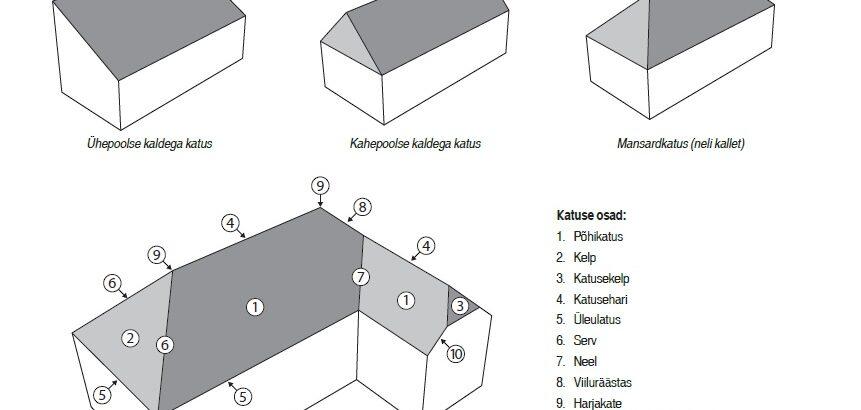 Levinud-katusekujud-eterniidi-muuk