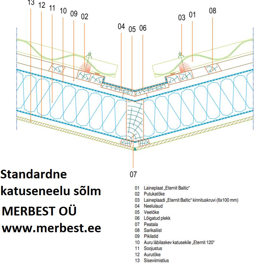 Eterniit Standardne katuseneelu sõlm